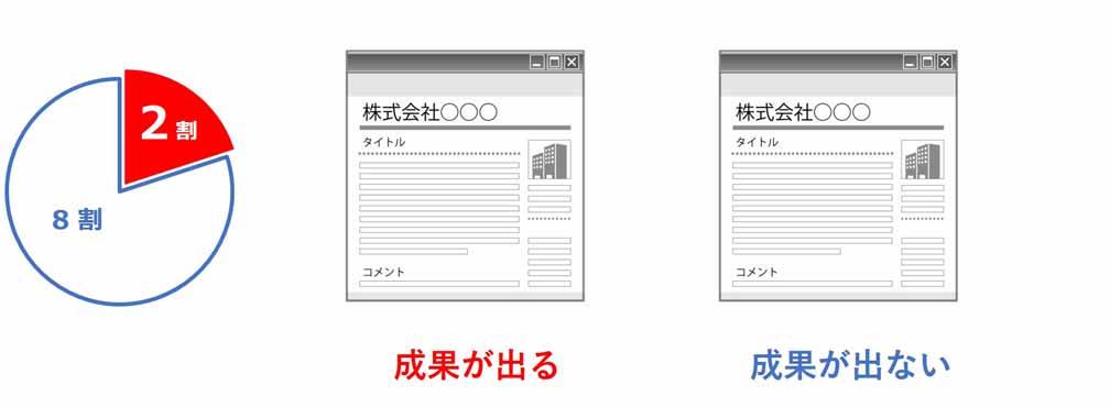 ホームページのデザインで成果が出るか否かが決まる。