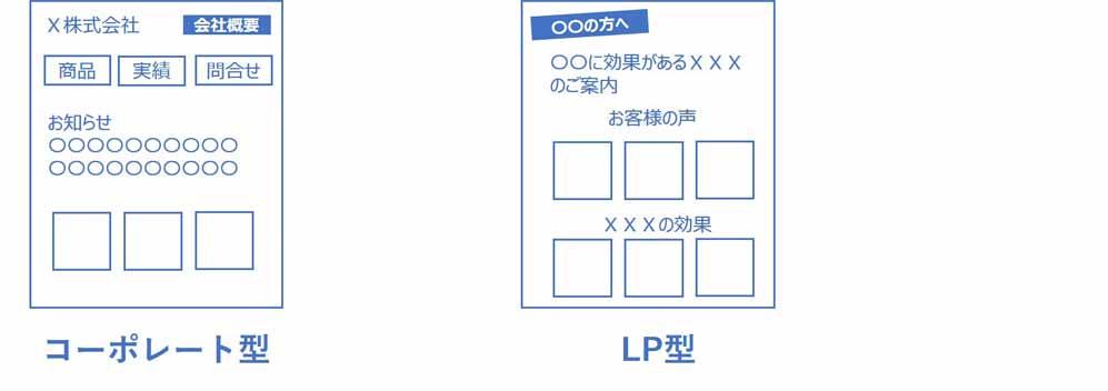 ホームページのデザインはコーポレート型、LP型がある。