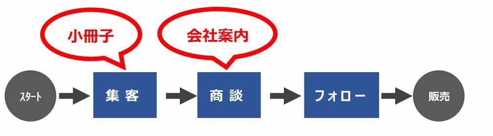 小冊子を営業に活用する営業プロセス上の工程について