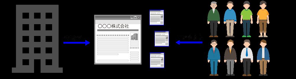 ホームページ更新代行を活用し定期的に情報発信