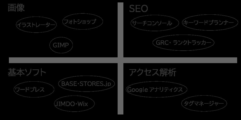 ホームページ作成ツールは様々な種類がある