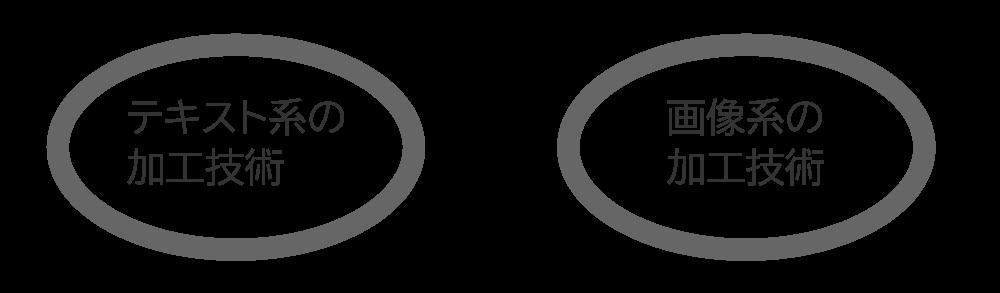 ホームページの作成費用はテキスト系の加工技術と画像系の加工技術が係わっている