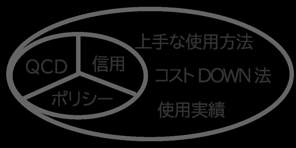 製造業のホームページで必要な要素はQCD、信用、経営ポリシー等
