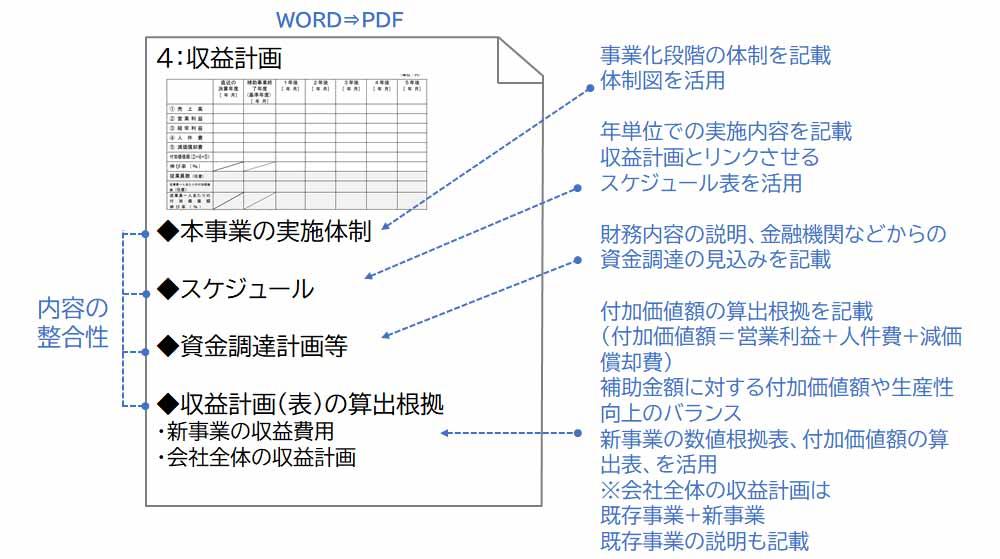 本事業の実施体制、スケジュール、資金調達計画等、収益計画(表)の算出根拠